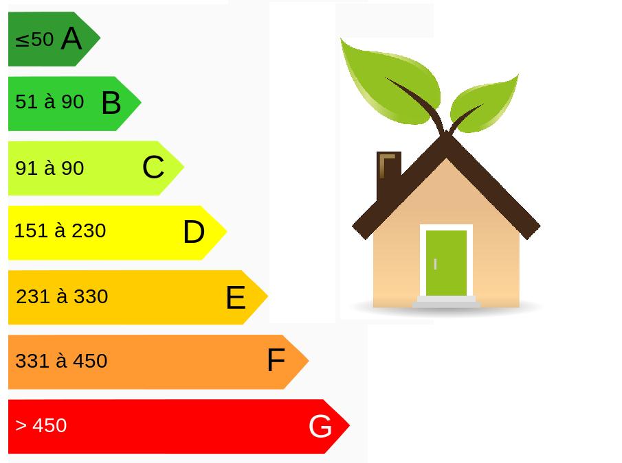 image qui décrit un article sur la classe energetique des logements